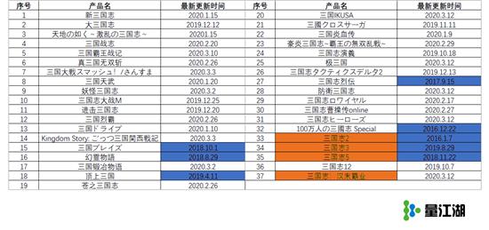日本市场三国题材竞争激烈,新品突围或可从关键词入手
