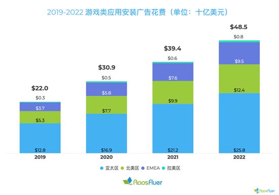 2019 全球手游买量花费达 220 亿美元,日韩重度用户CPI 近10美元