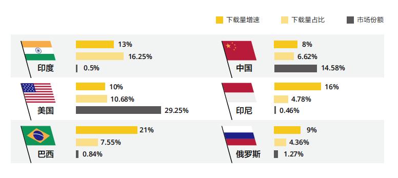 休闲游戏调查报告:MAU 4亿,毛利率达93%,下载量环比上涨46%