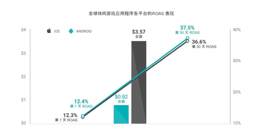 Liftoff报告:游戏CPI达1.47美元,较上年下降66%,但激活成本猛增24%