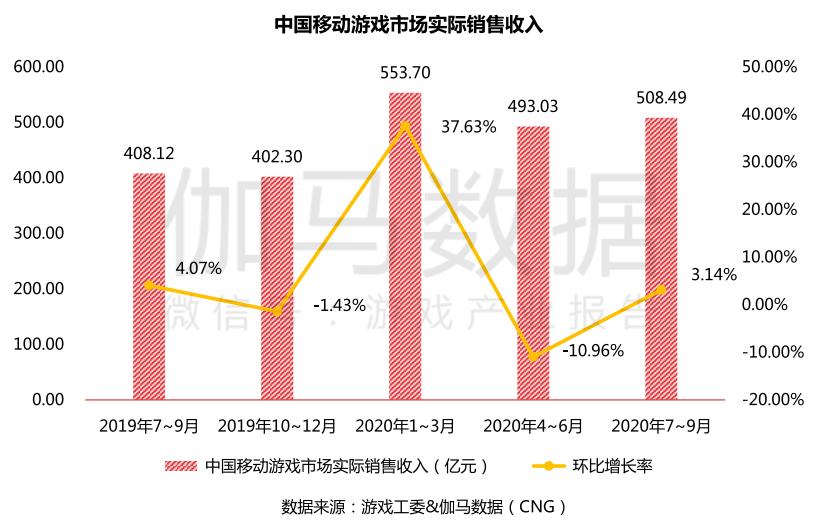 《原神》《万国觉醒》首月流水预估均超5亿元,Q3中国移动游戏收入再提升