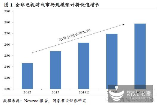 国泰君安:电视游戏市场深度研究分析报告