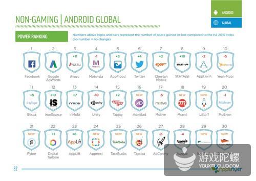 "Avazu 再次荣获AppsFlyer全球影响力排名TOP3,卫冕""PowerRanking""亚洲公司TOP1"