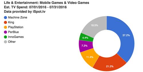 有钱人的游戏:《战争游戏》开发商7月份在美电视广告投放成本达870万美元