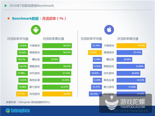 TalkingData7月手游数据:用户活跃情况总体下滑 iOS平台周活跃率下降12.3%