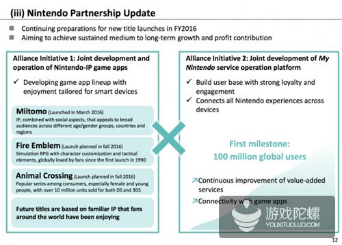 DeNA第一季度净利润51.6亿日元 明年3月前将推4款任天堂手游