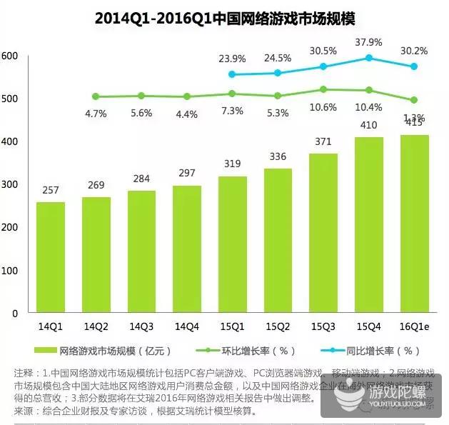 11家游戏大厂Q2财报揭秘:腾讯网易占半壁江山,其它厂商涉足电竞抢吃另一半市场