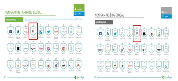 行业大洗牌,如何在移动营销领域保持长居前列的实力?