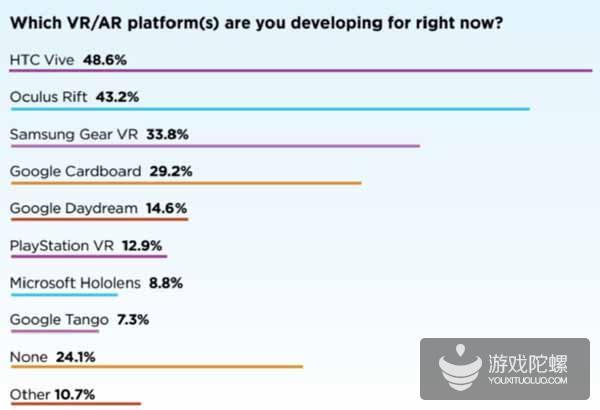 虚拟现实大会(VRDC)调查结果显示:HTC Vive最受欢迎  项目要自掏腰包