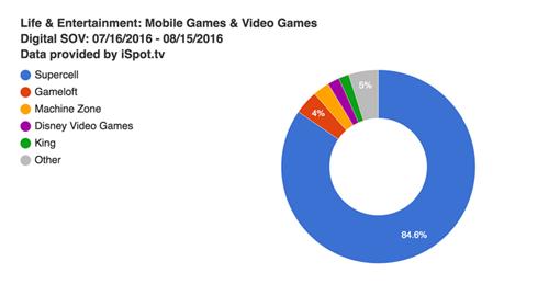 8月美国游戏电视广告媒体占有率排行:Supercell投入超700万美元登顶
