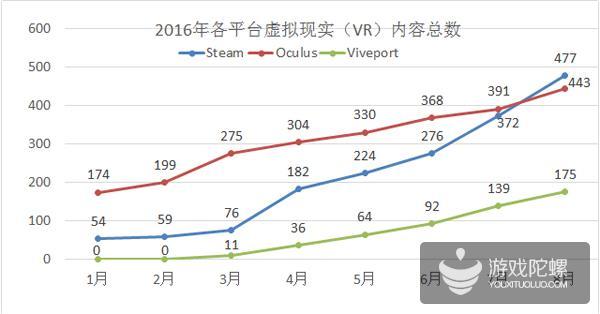 VR内容数过千  Steam超越Oculus Home