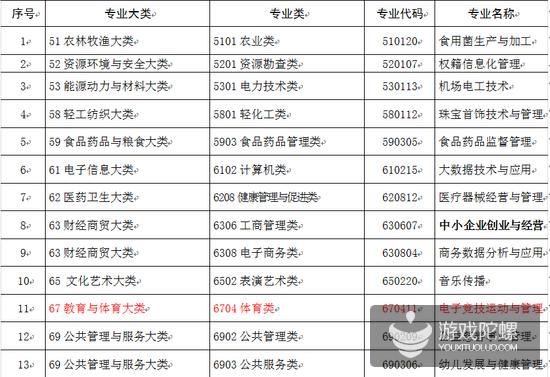 9.6陀螺日报:广电总局公布手游过审名单 教育部推行电竞专业