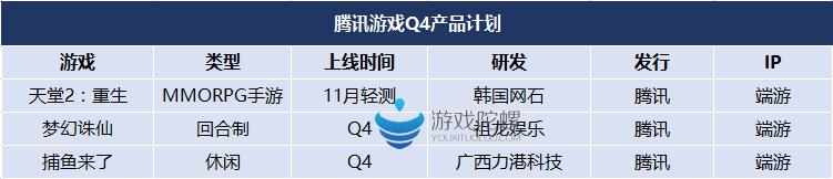 2016年Q4腾讯网易等10家大厂的45款产品计划
