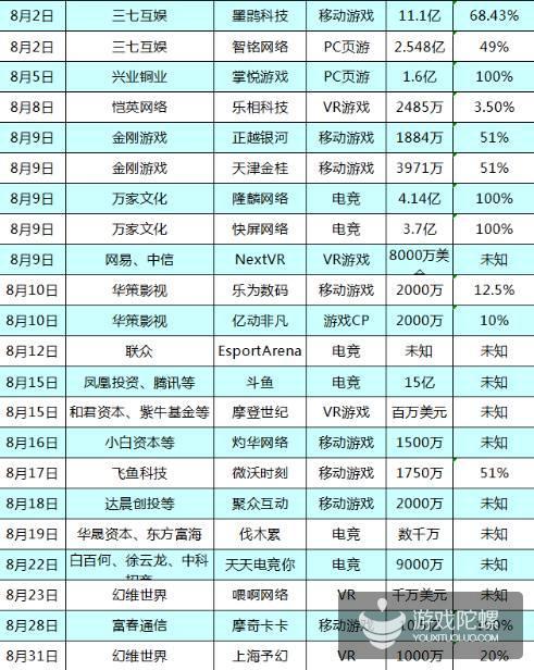 2016Q3游戏业融资并购金额超175亿元,热度较上半年有所下降