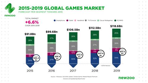 过去十年,移动游戏行业发生了哪些变化?