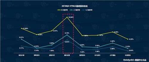DataEye&S+:2016年Q3中国移动游戏行业报告