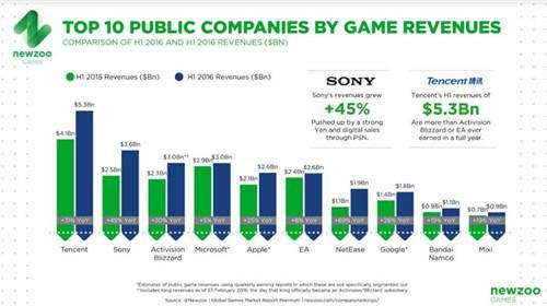 Newzoo:TOP25上市游戏公司上半年收入345亿美元 腾讯登顶