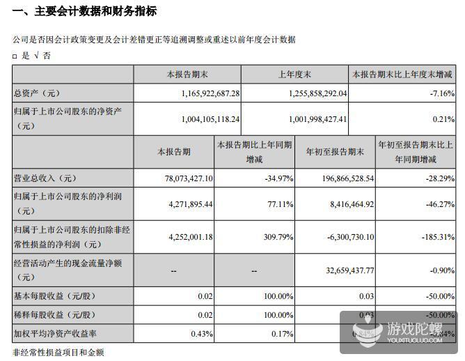 中青宝发布第三季度营收达到1.97亿元,同比下降28.29%