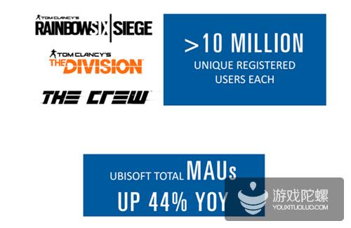 育碧半年收入3.12亿美元 《看门狗2》预购数未达预期