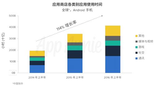 App Annie:2020年全球移动应用收入将达1890亿美元 游戏占比55%