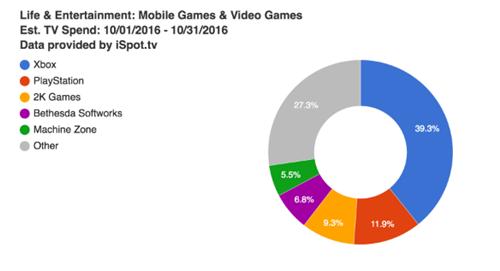10月美国游戏电视广告投放达1.01亿美元 超60%为主机游戏