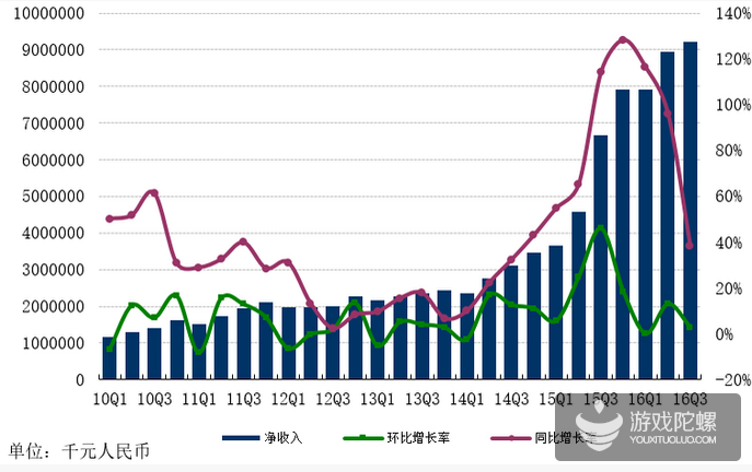 网易Q3净收入92.12亿元,游戏业务净收入65.68亿元,三款新游蓄势待发