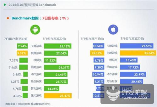 TalkingData10月报告:RPG手游双平台付费率最高