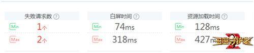 兼容性通过率高达97%,唯快不破的H5游戏《王座守护者2》