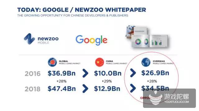 谷歌、Newzoo发布全球游戏市场洞察报告  未来2018年海外市场前景分析