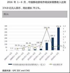 手游市场稳步增长,硬核联盟后劲十足