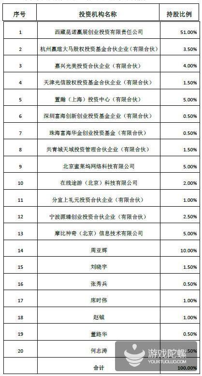 昆仑万维收购闲徕互娱 股东及关联方追加21%股权