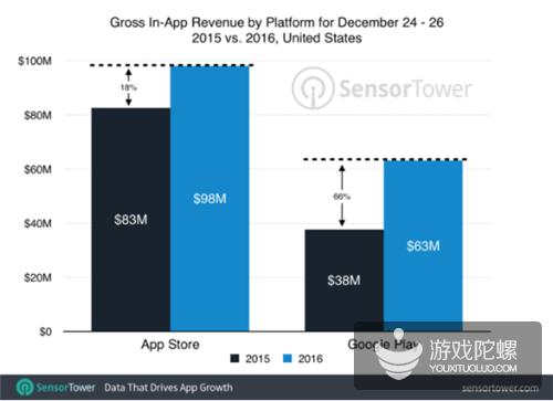 Sensor Tower:2016年圣诞节全球移动游戏收入达4.39亿美元