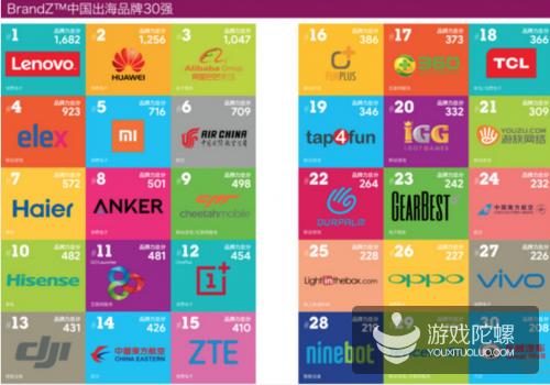 谷歌发布:中国企业出海品牌30强  智明星通、猎豹移动等多家游戏企业登榜