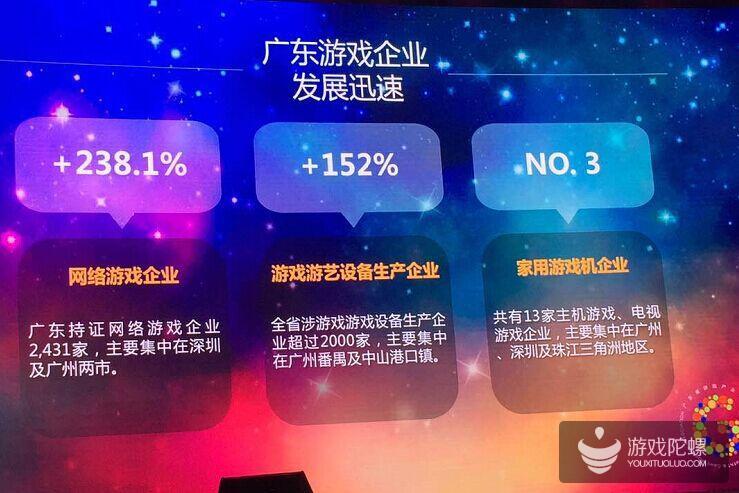 2016年广东省游戏营收1345.2亿元,占全国73.4%,腾讯、网易预计合计营收超1000亿