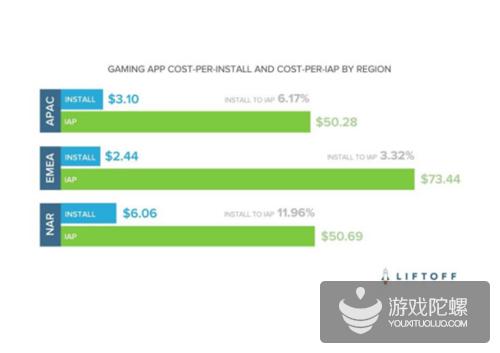 报告称近12%北美手游玩家购买道具 付费率远超欧洲和亚洲玩家