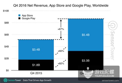 2016Q4 App Store净收入54亿美元,Google Play 33亿美元