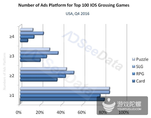 AdSeeData|美国畅销榜上榜游戏近80%进行多平台交叉推广
