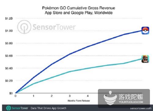 报告称《Pokémon Go》总收入超10亿美元 单日最高收入1800万
