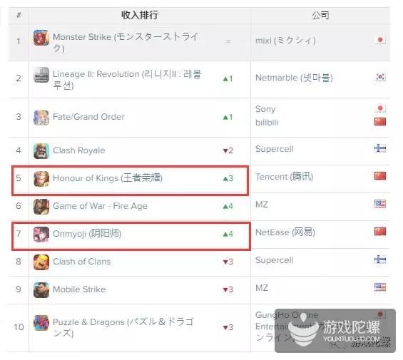 """App Annie 1月指数:《王者荣耀》《阴阳师》全球排名""""大跃进"""",B站杀入Top 5,《PMGO》燃爆韩国收入第3"""