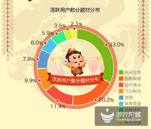 咪咕游戏2017年1月份数据报告:多地付费翻番 益智休闲类游戏火热