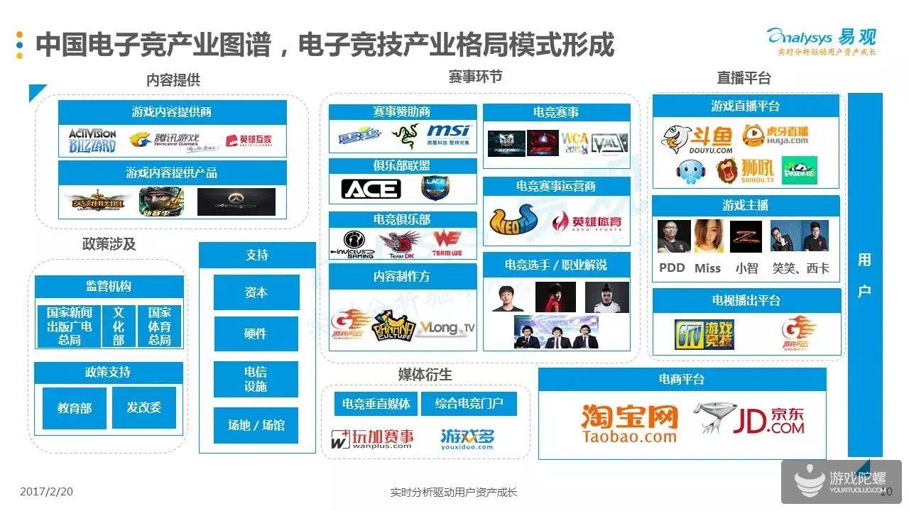 Analysys发布《中国电竞2017年度综合分析》:直播进入尾声 未来内容成关键