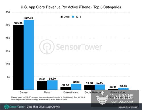 2016年美国平均每部iPhone设备下载9.9款游戏 人均游戏消费额27美元