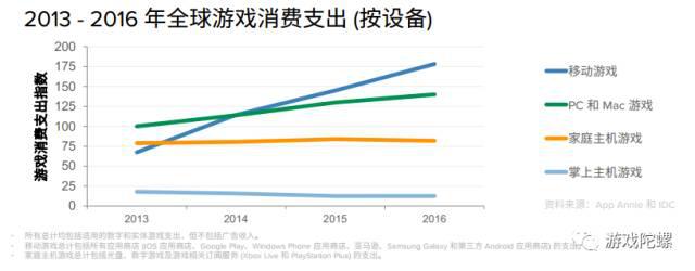 AppAnnie:《梦幻西游》成2016年iOS最畅销手游