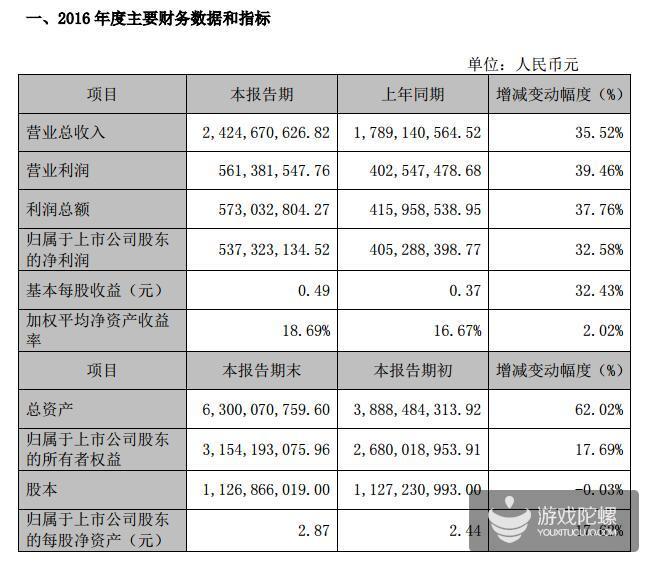 昆仑万维2016年净利润 5.37亿,增幅32.58%