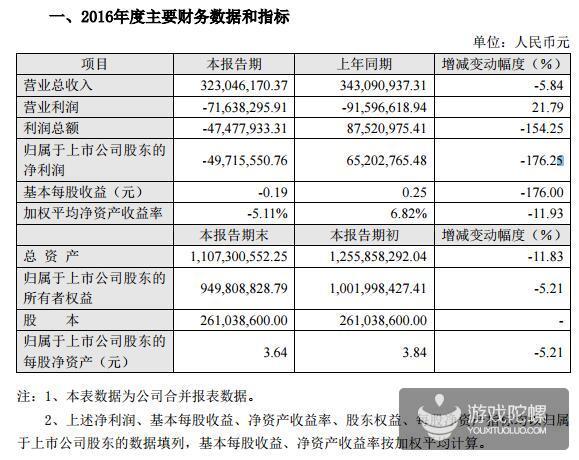 中青宝2016年净利润负4971.56万元,减幅176.25%