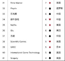 11家中国公司入全球Top 52: 前十门槛超65亿元