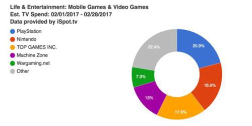 2月电视广告指数:中国厂商Top Games超MZ  花费1310万美元