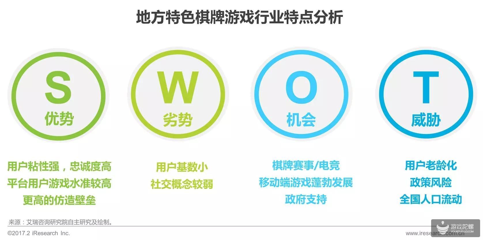 《中国地方特色棋牌白皮书》:规模38.4亿 近6成用户付费