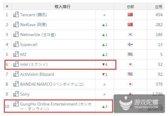 AppAnnie 2月指数:《王者荣耀》狂揽用户,《阴阳师》日本下载榜第5,《部落冲突》首次跌出全球Top10