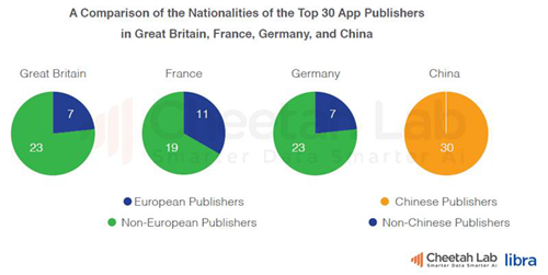欧洲移动互联网市场观察:手机品牌、app开发和广告趋势研究